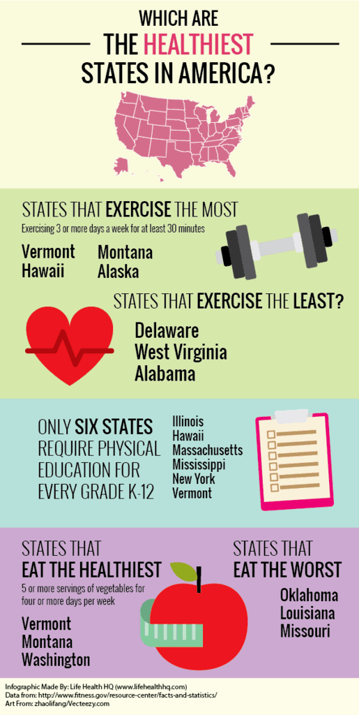 healthiest states in america